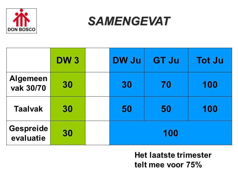 SAMENGEVAT DW 3 DW Ju GT Ju Tot Ju 30 70 100 50 Algemeen vak 30/70