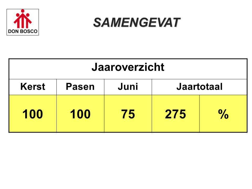 SAMENGEVAT Jaaroverzicht Kerst Pasen Juni Jaartotaal 100 75 275 % 20
