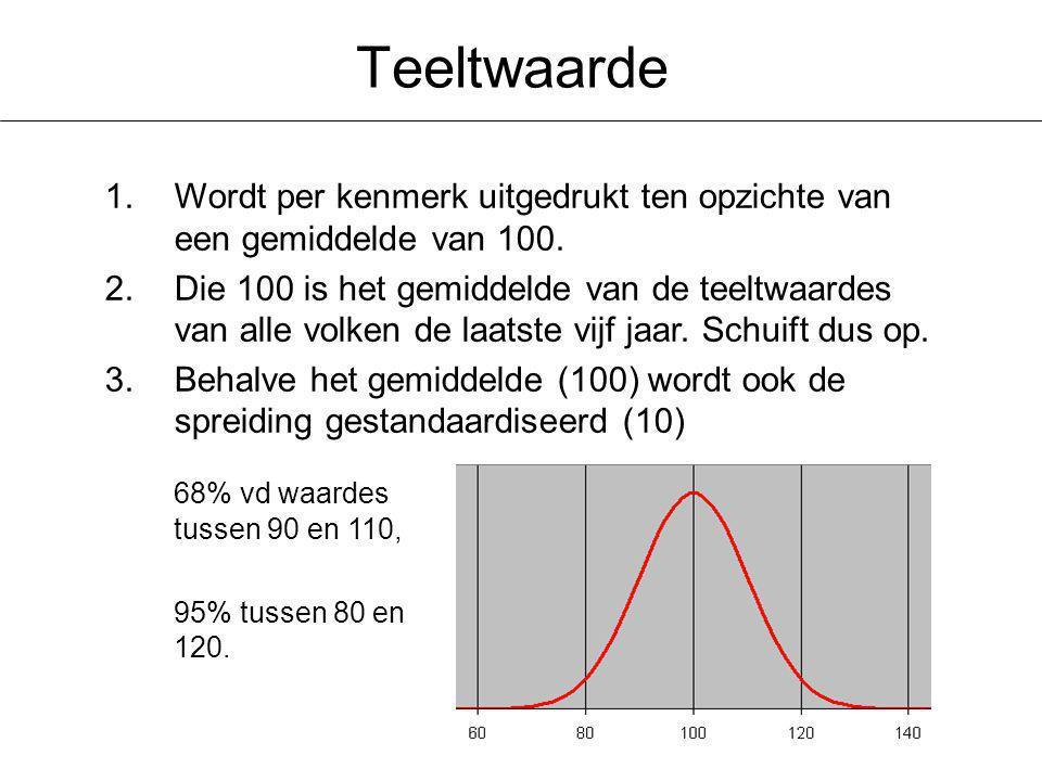 Teeltwaarde Wordt per kenmerk uitgedrukt ten opzichte van een gemiddelde van 100.