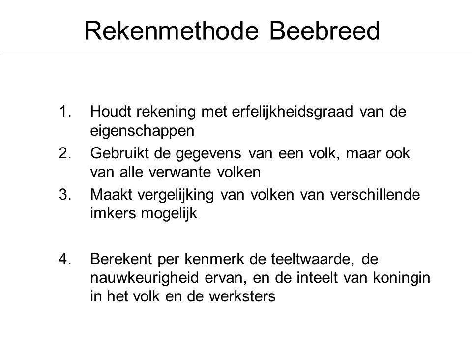 Rekenmethode Beebreed