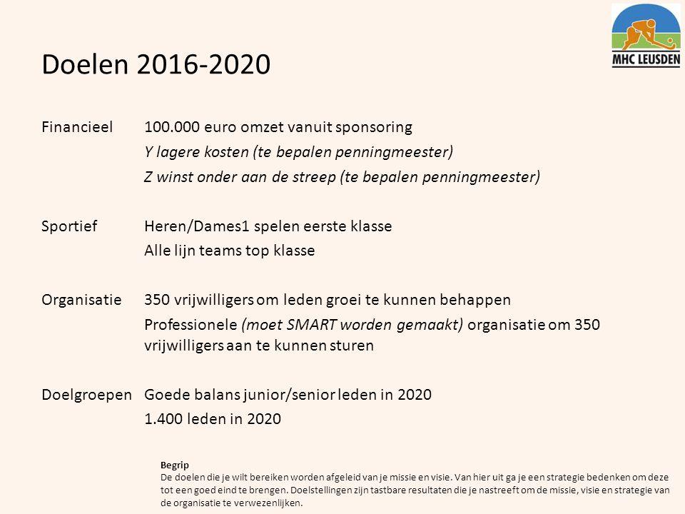 Doelen 2016-2020