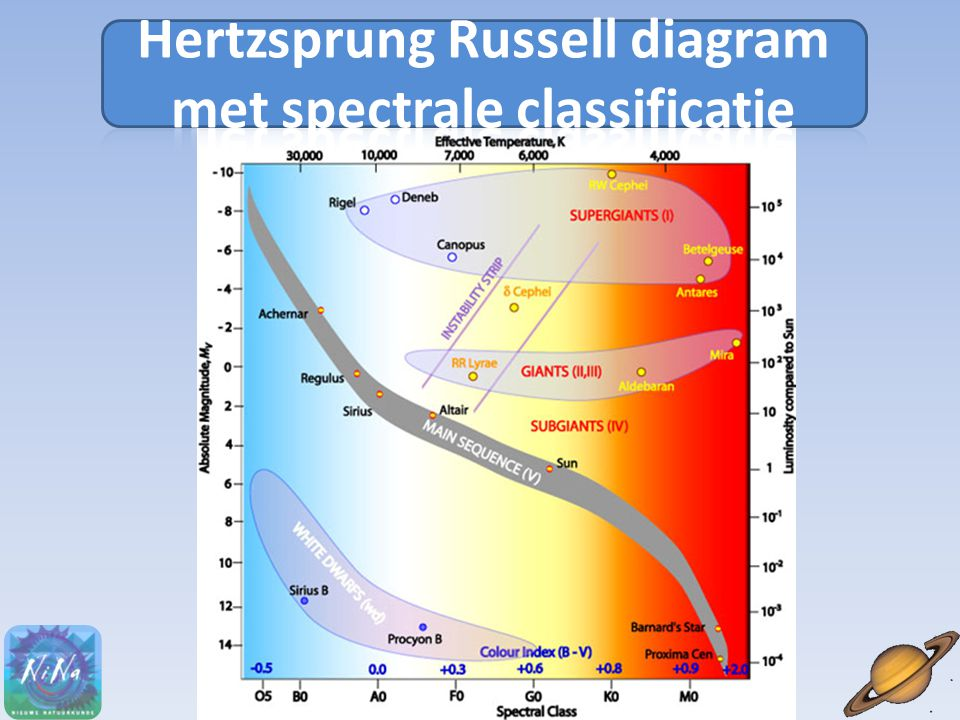 Hertzsprung Russell diagram met spectrale classificatie
