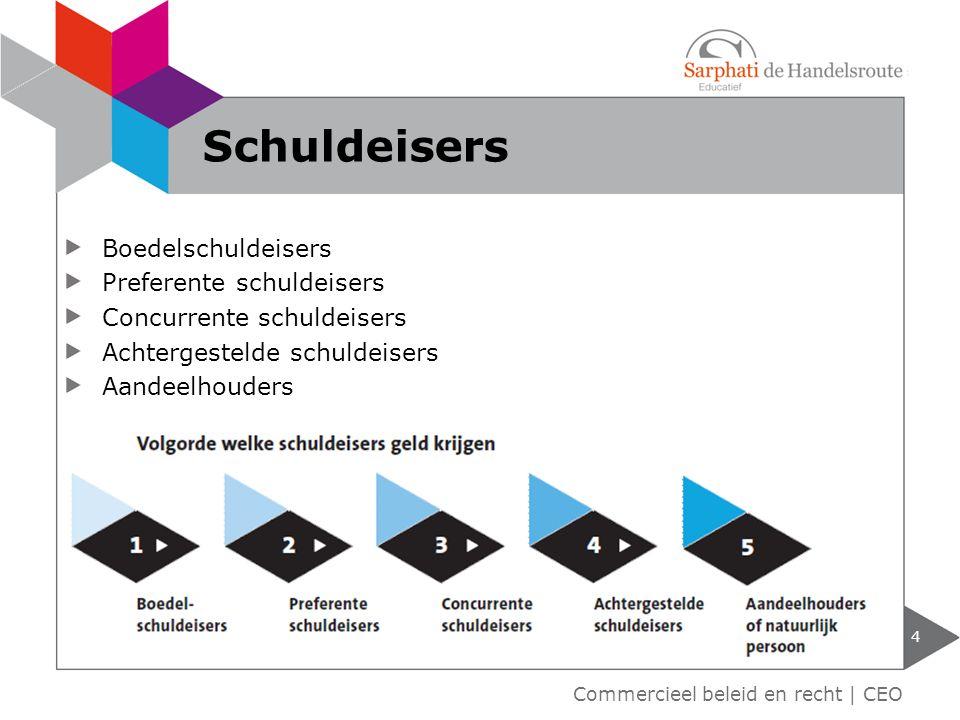 Schuldeisers Boedelschuldeisers Preferente schuldeisers