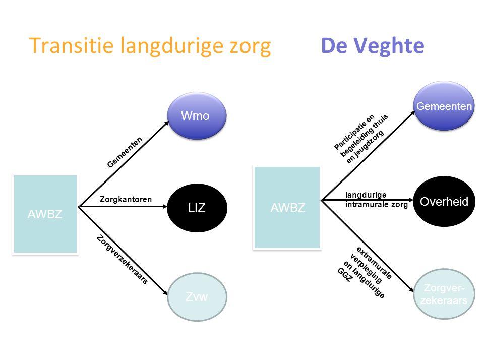 Transitie langdurige zorg De Veghte