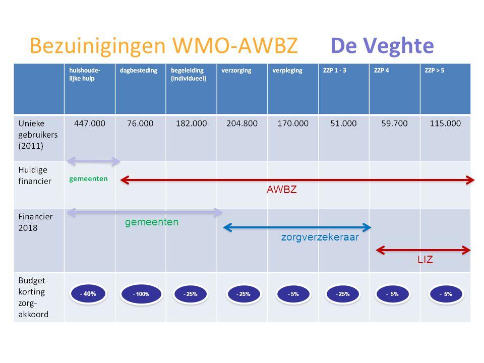 Bezuinigingen WMO-AWBZ De Veghte