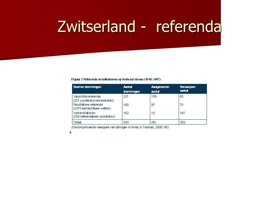 Zwitserland - referenda