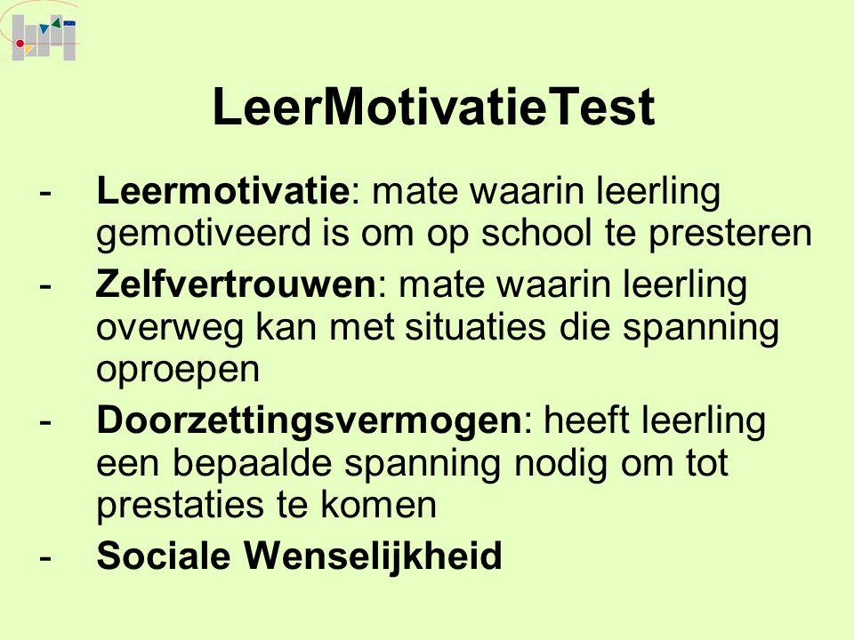 LeerMotivatieTest Leermotivatie: mate waarin leerling gemotiveerd is om op school te presteren.