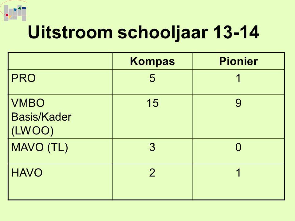 Uitstroom schooljaar 13-14