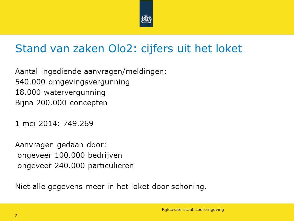 Stand van zaken Olo2: cijfers uit het loket