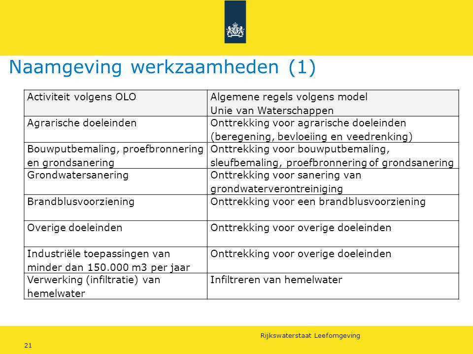 Naamgeving werkzaamheden (1)