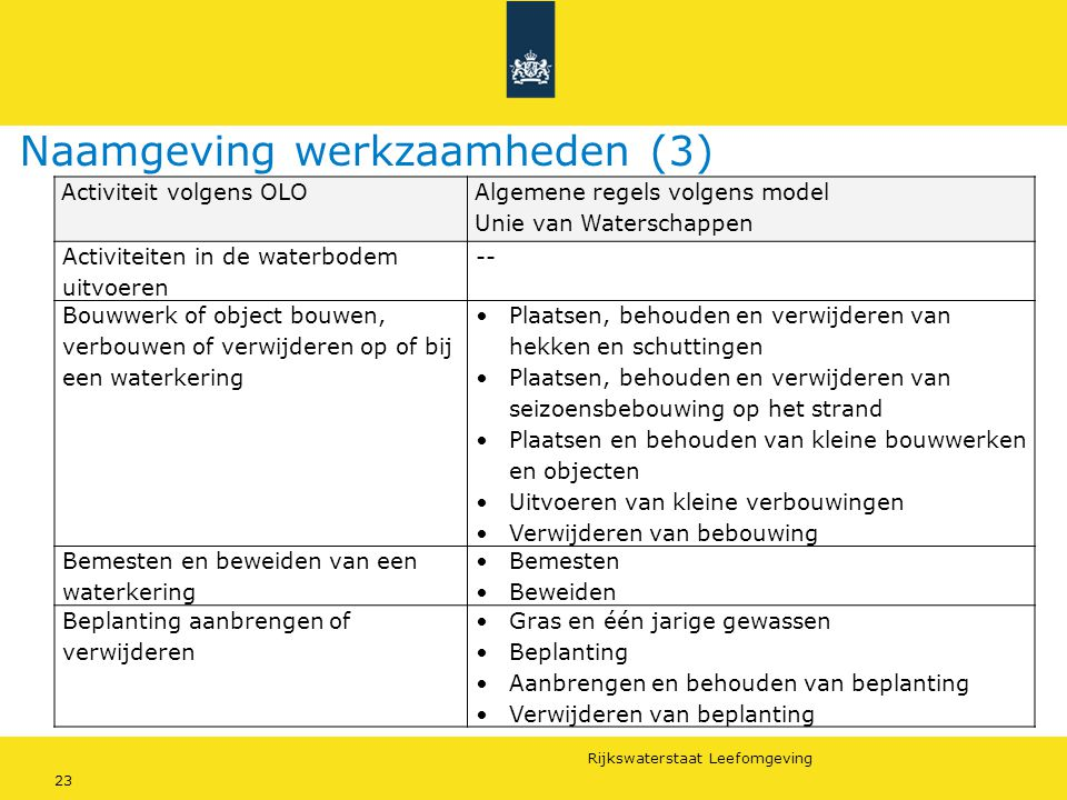 Naamgeving werkzaamheden (3)