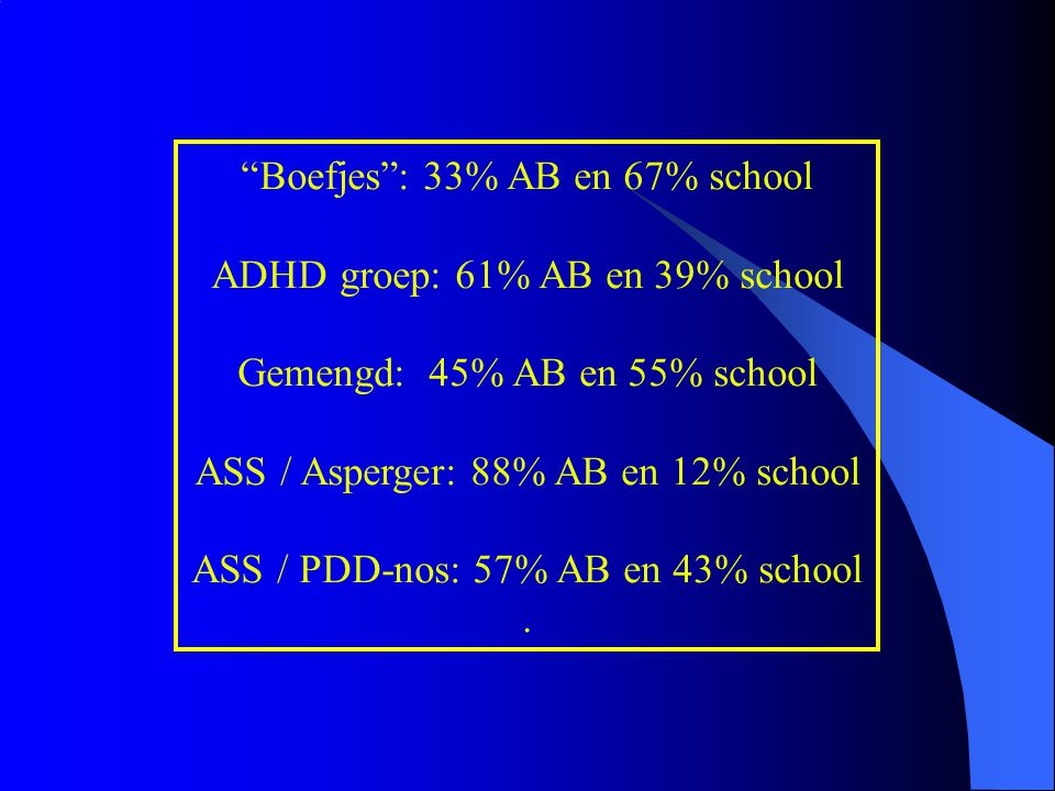 Boefjes : 33% AB en 67% school ADHD groep: 61% AB en 39% school