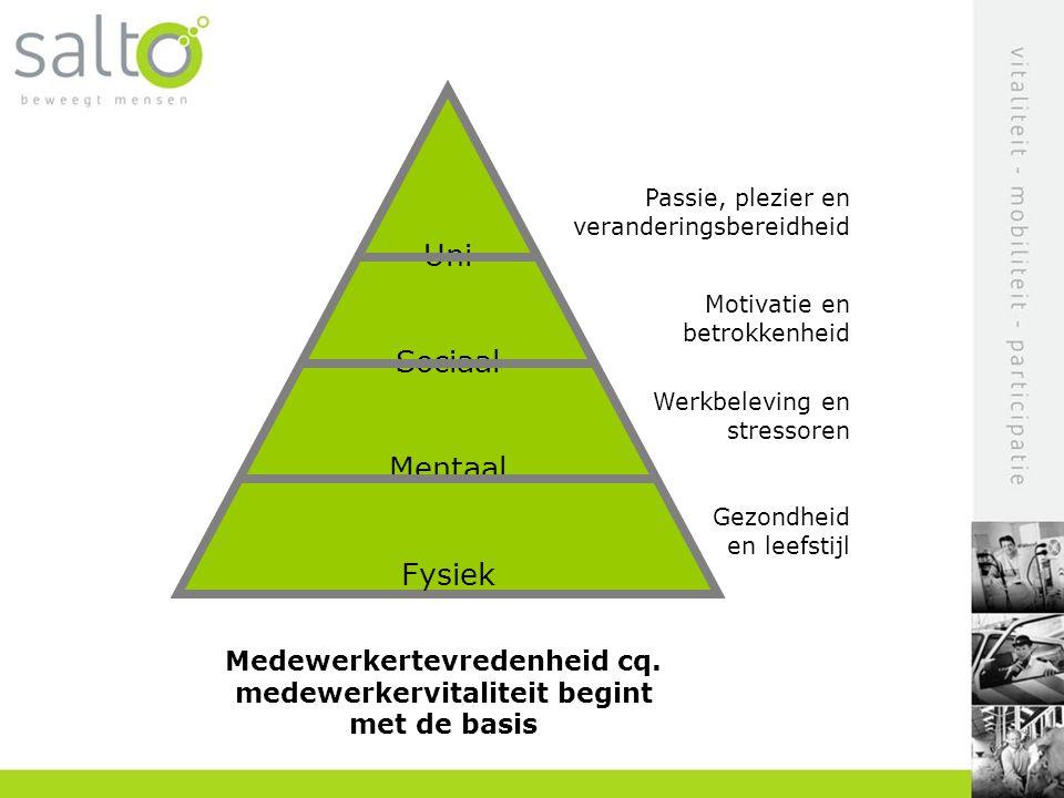 Medewerkertevredenheid cq. medewerkervitaliteit begint met de basis