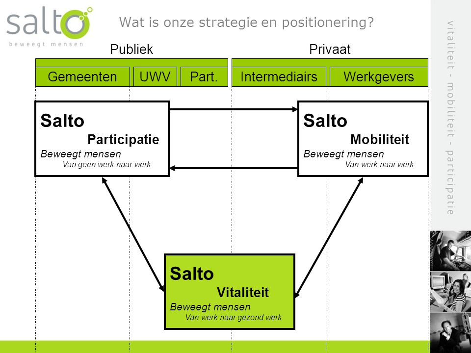 Salto Wat is onze strategie en positionering Privaat Publiek