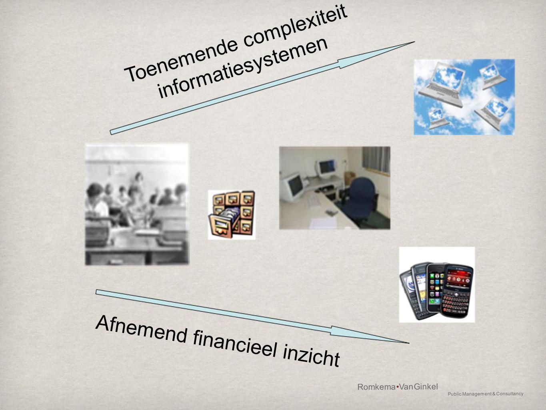 Toenemende complexiteit informatiesystemen