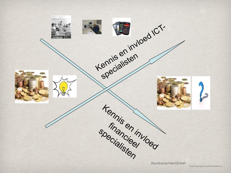 Kennis en invloed financieel specialisten