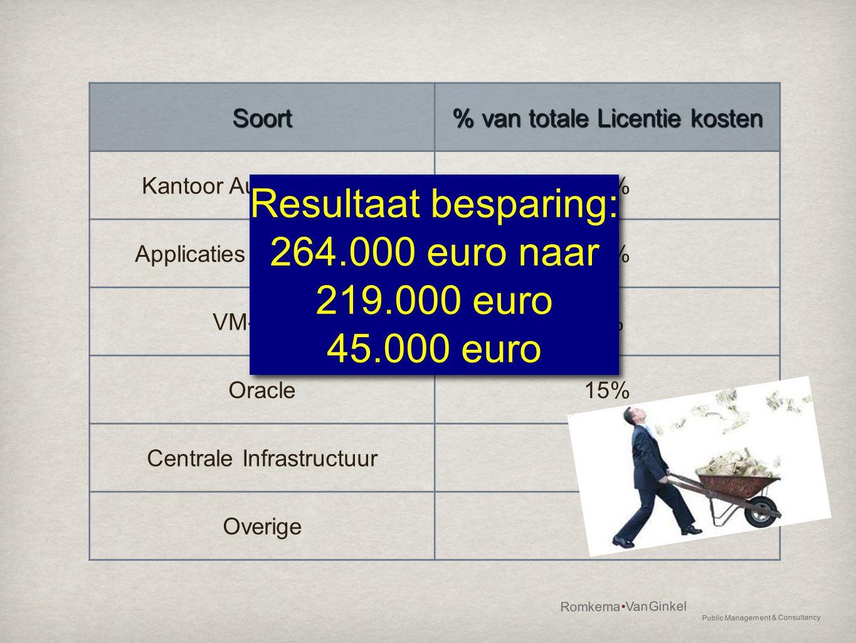 Resultaat besparing: 264.000 euro naar 219.000 euro 45.000 euro Soort