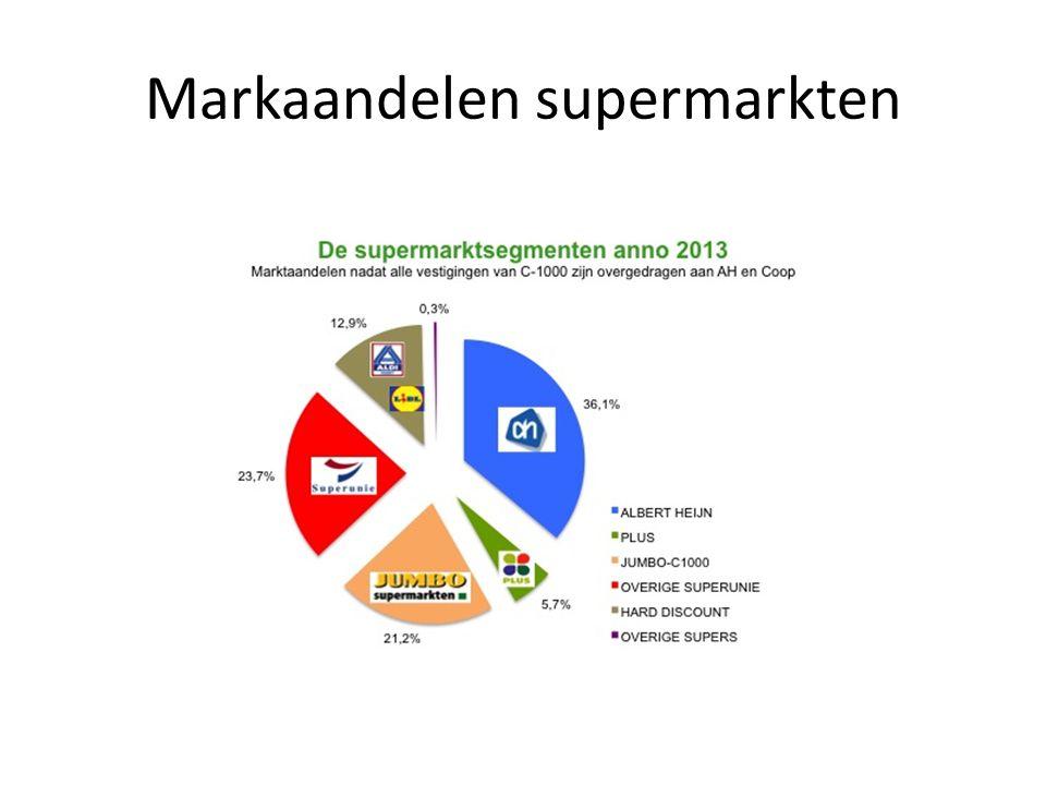 Markaandelen supermarkten