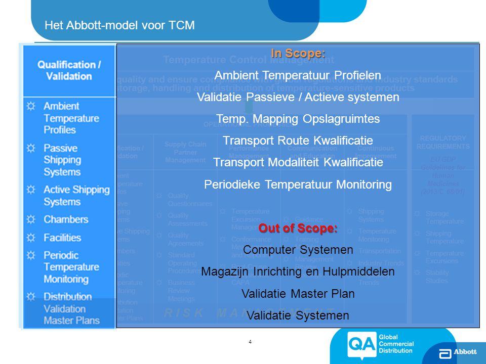 Het Abbott-model voor TCM