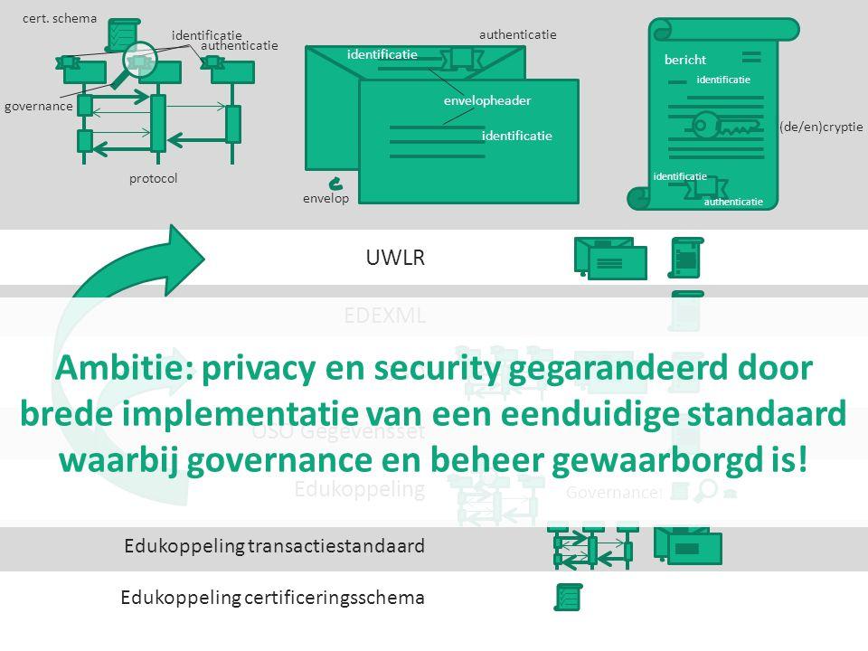 cert. schema identificatie. authenticatie. authenticatie. identificatie. bericht. envelopheader.