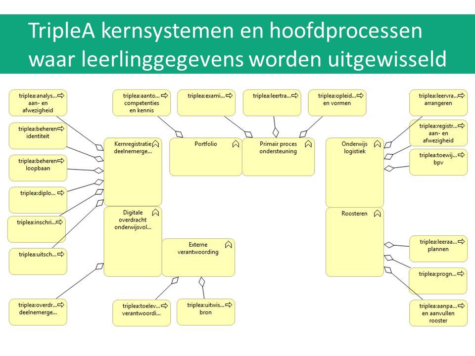TripleA kernsystemen en hoofdprocessen waar leerlinggegevens worden uitgewisseld