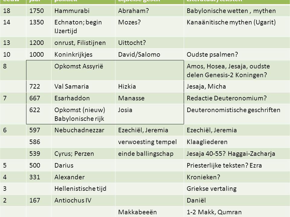 eeuw jaar. politiek. Bijbelse gesch. Literatuur/teksten. 18. 1750. Hammurabi. Abraham Babylonische wetten , mythen.