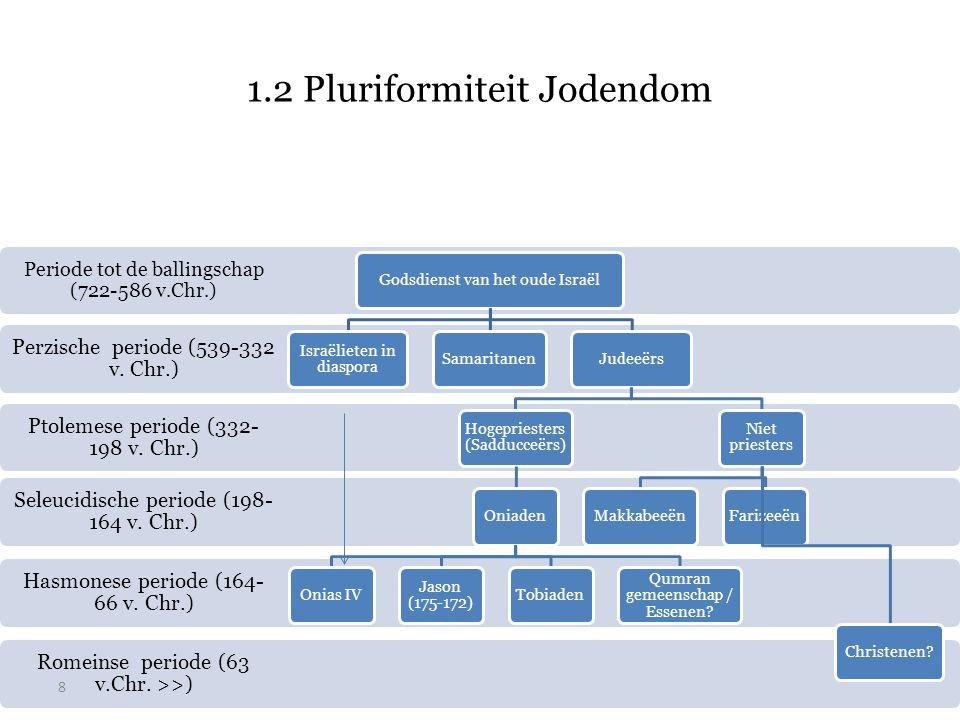 1.2 Pluriformiteit Jodendom