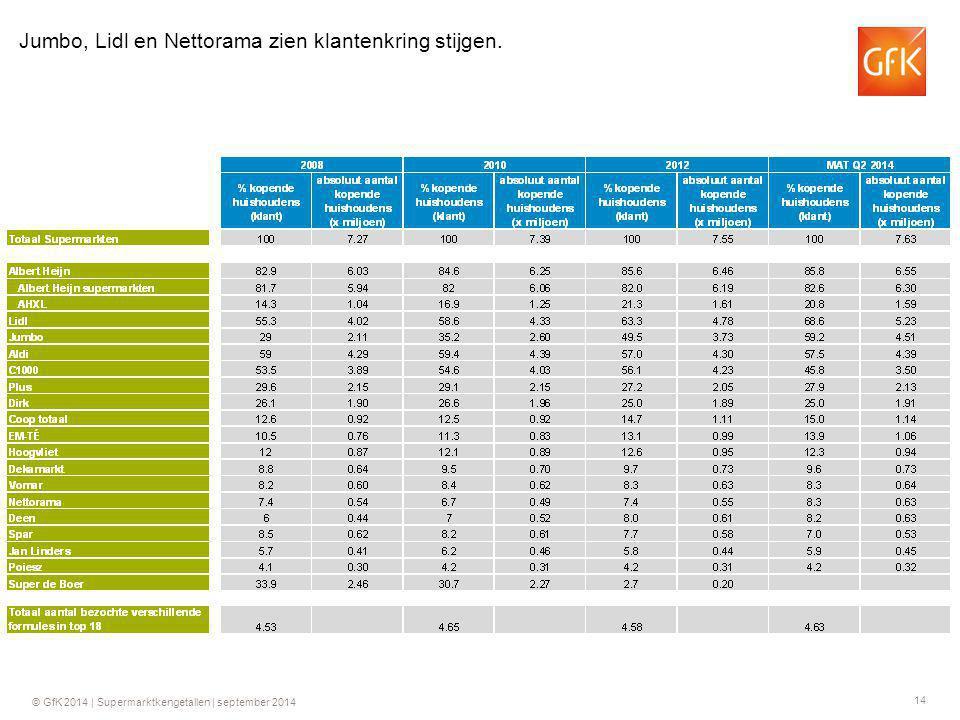 Jumbo, Lidl en Nettorama zien klantenkring stijgen.