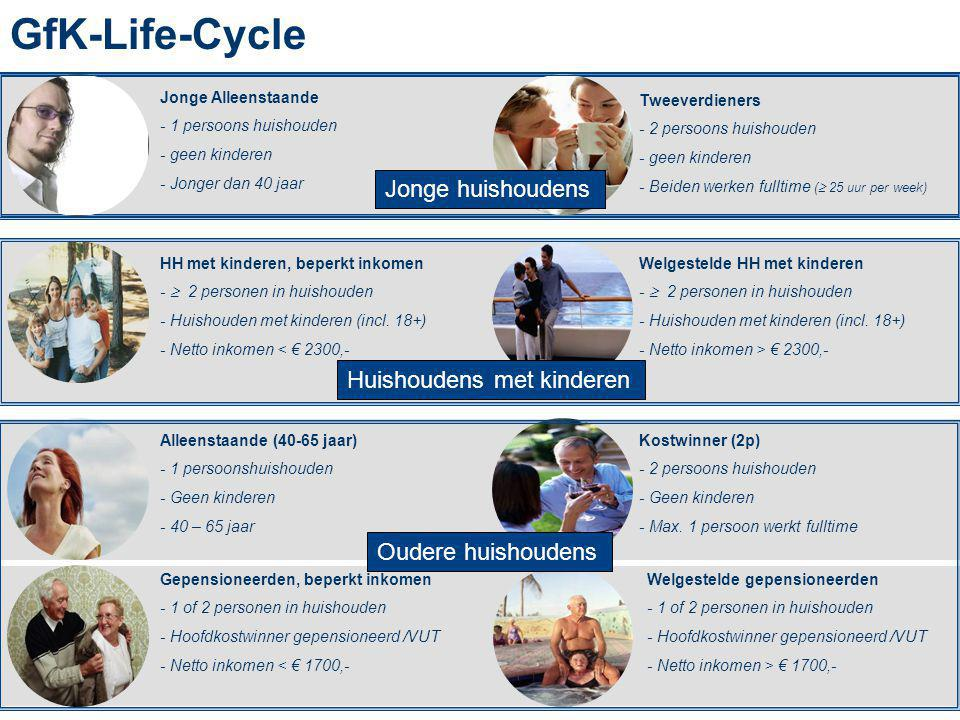 GfK-Life-Cycle Jonge huishoudens Huishoudens met kinderen