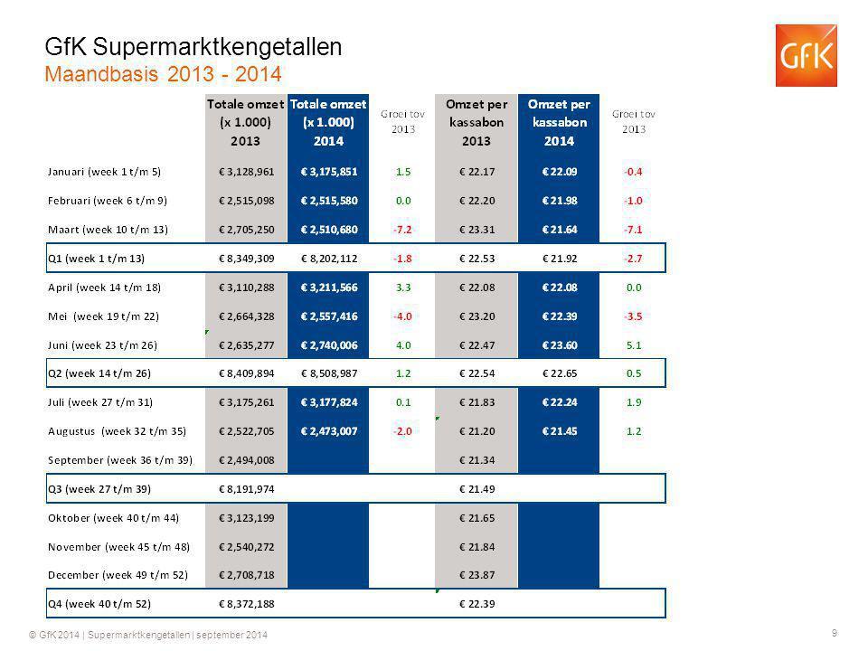 GfK Supermarktkengetallen Maandbasis 2013 - 2014