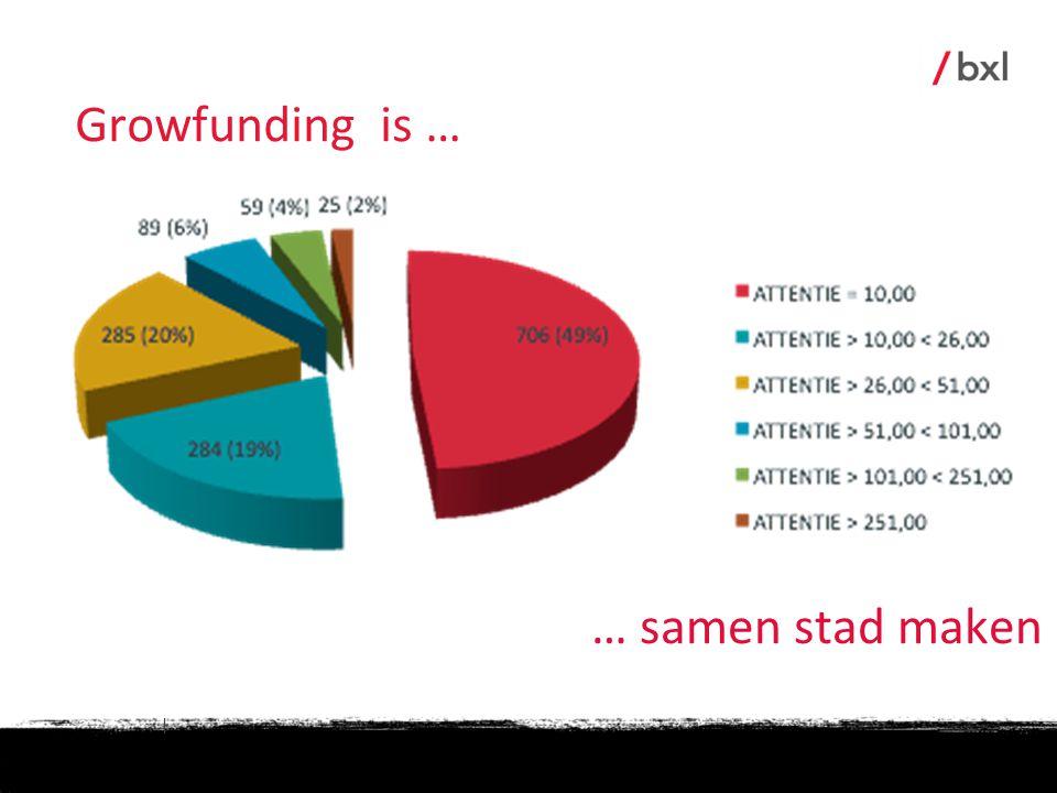 Growfunding is … … samen stad maken