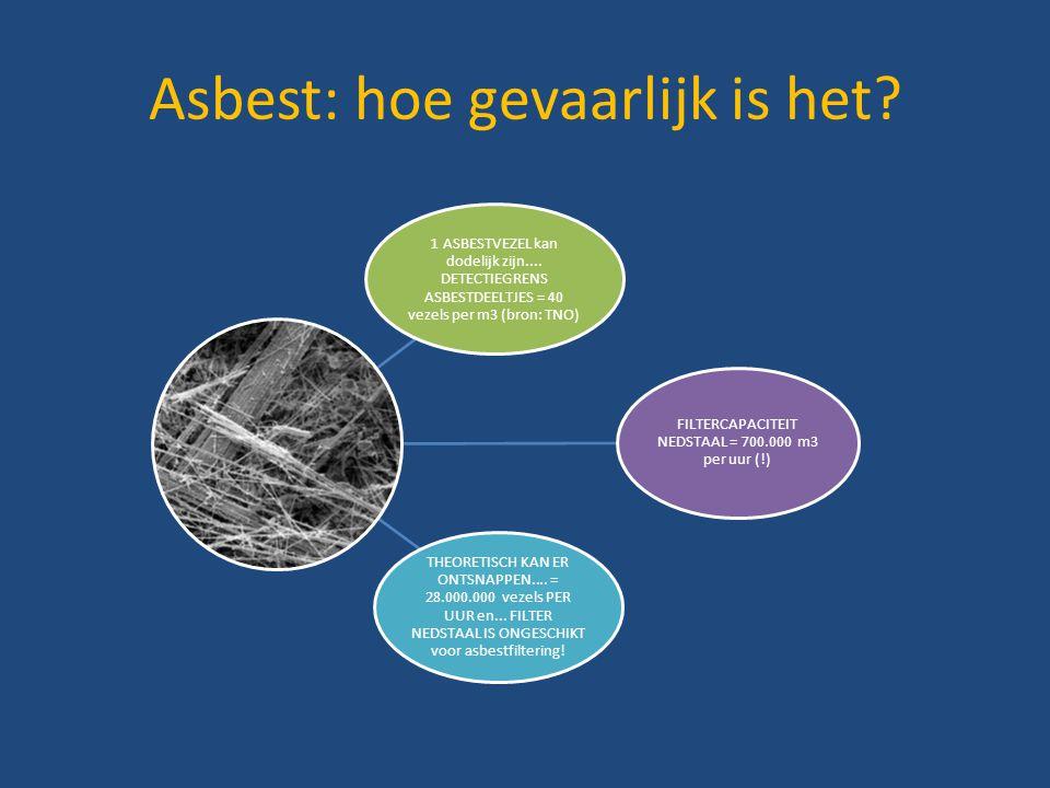 Asbest: hoe gevaarlijk is het