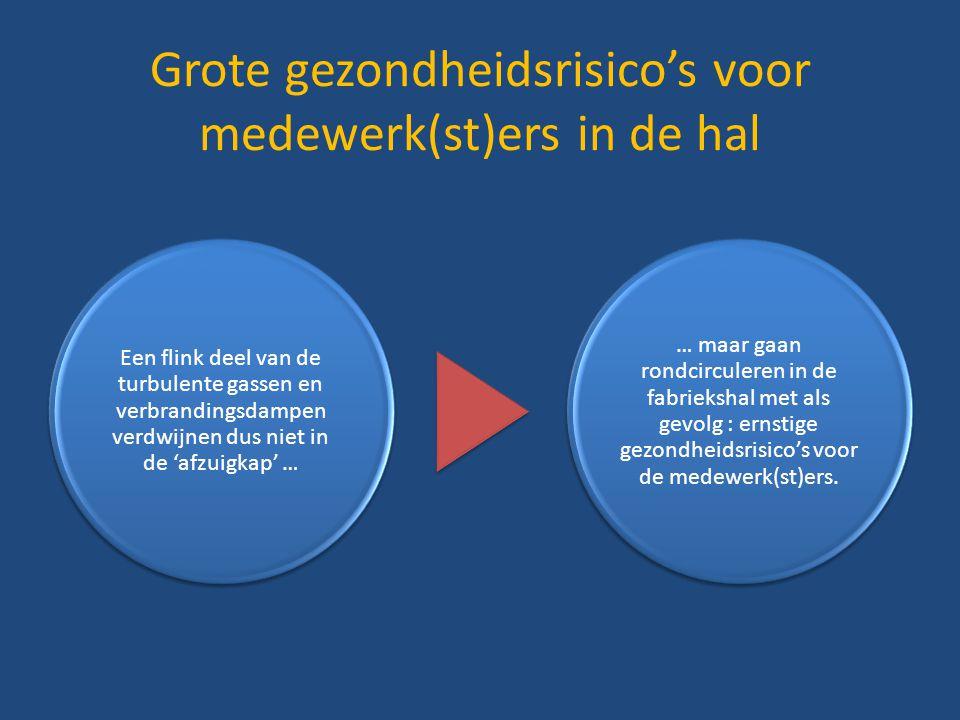 Grote gezondheidsrisico's voor medewerk(st)ers in de hal