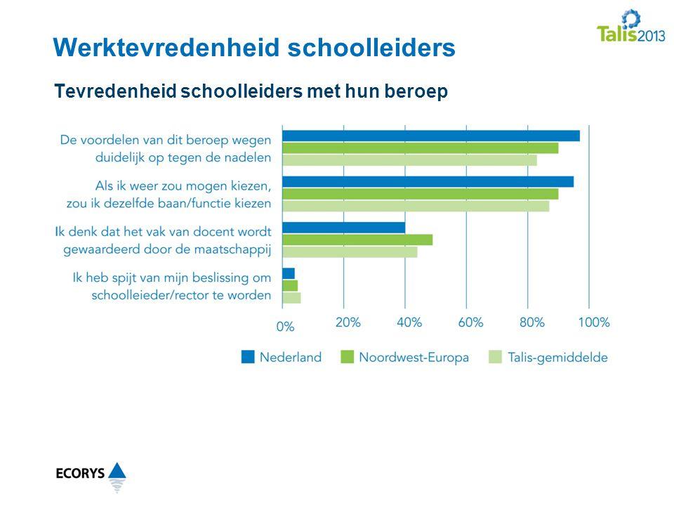 Werktevredenheid schoolleiders