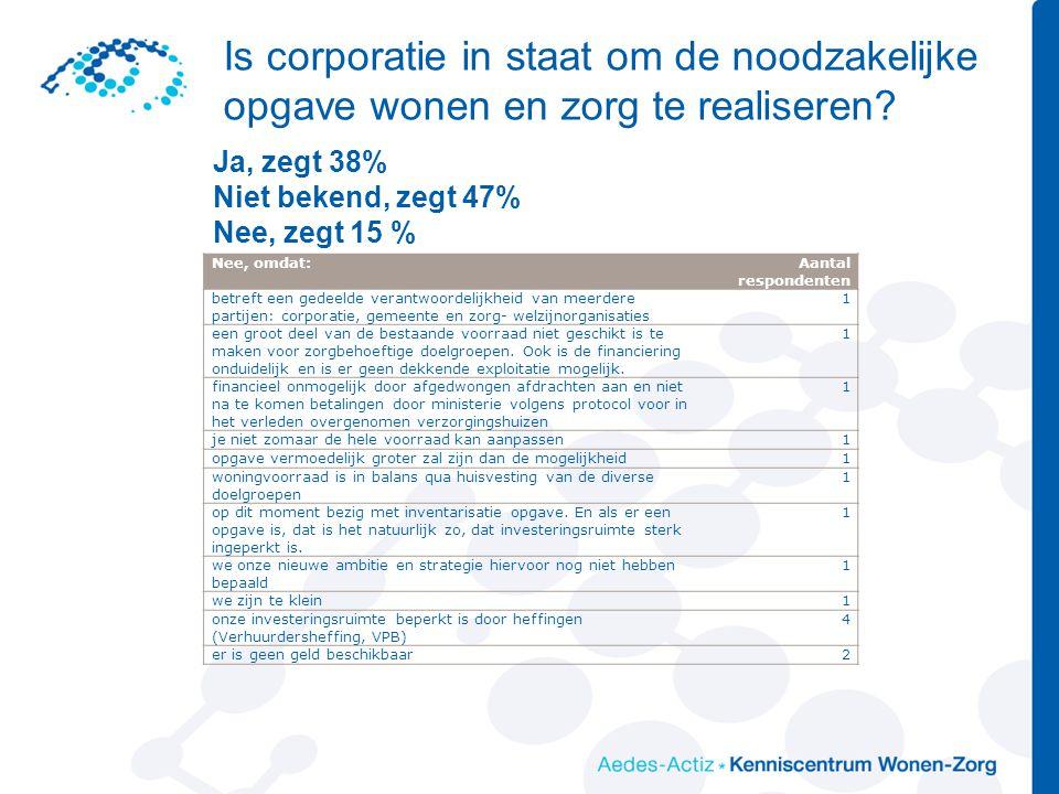 Is corporatie in staat om de noodzakelijke opgave wonen en zorg te realiseren