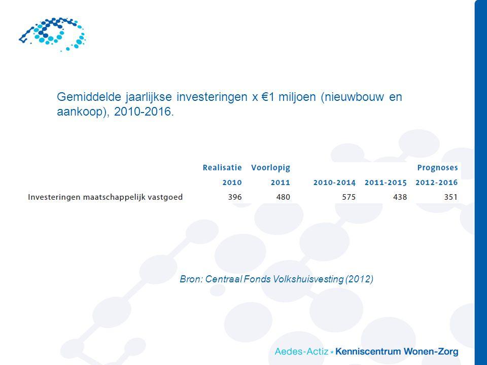 Gemiddelde jaarlijkse investeringen x €1 miljoen (nieuwbouw en aankoop), 2010-2016.