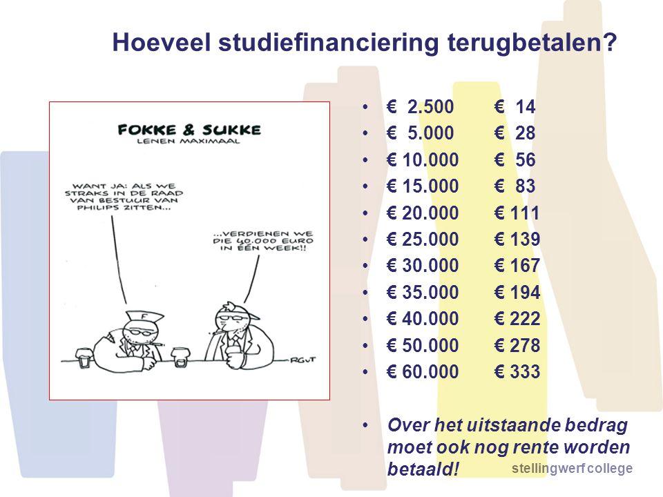 Hoeveel studiefinanciering terugbetalen