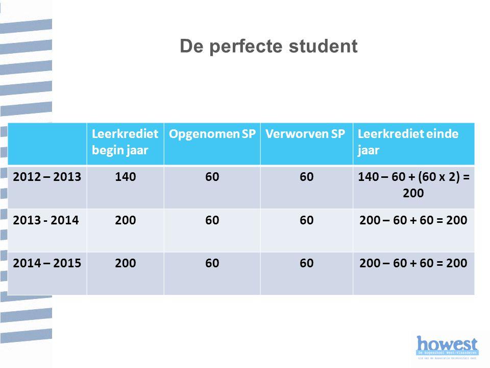 De perfecte student Leerkrediet begin jaar Opgenomen SP Verworven SP