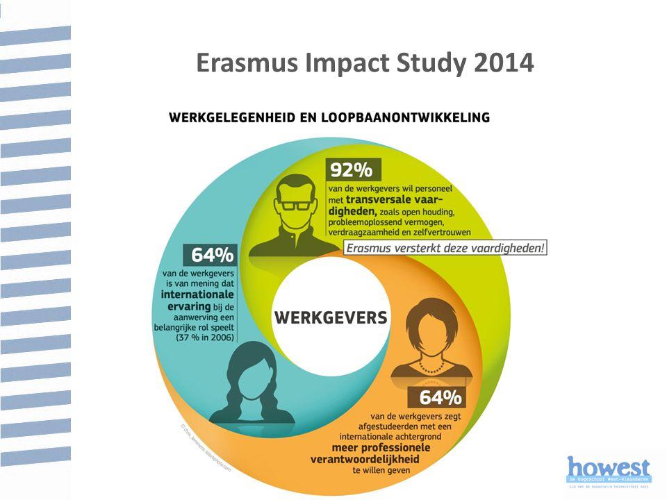 Erasmus Impact Study 2014 10 jaar na het afstuderen: 40% meer kans op leidinggevende positie.