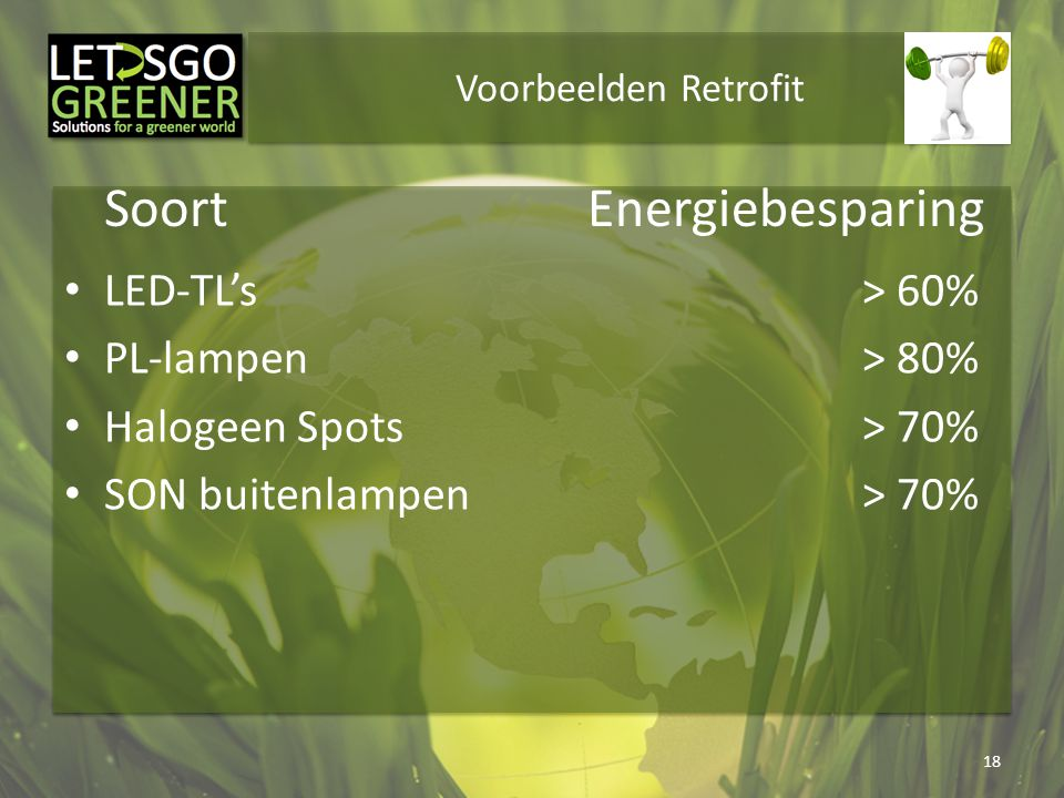 Soort Energiebesparing LED-TL's > 60% PL-lampen > 80%