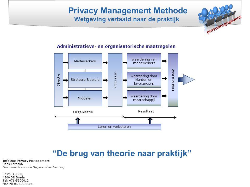Privacy Management Methode Wetgeving vertaald naar de praktijk