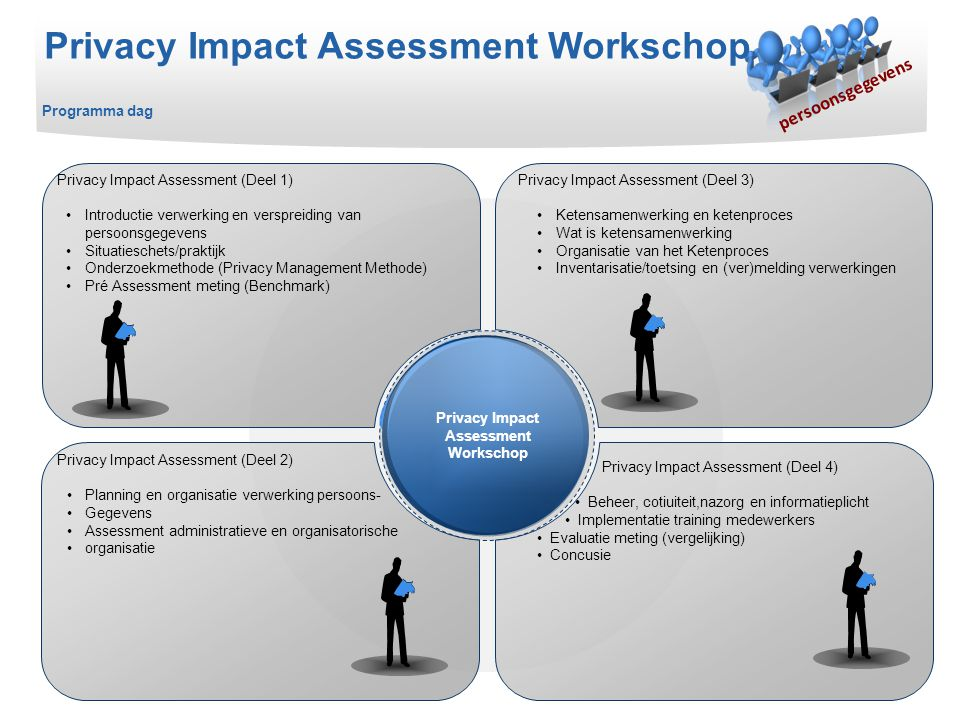Privacy Impact Assessment Workschop