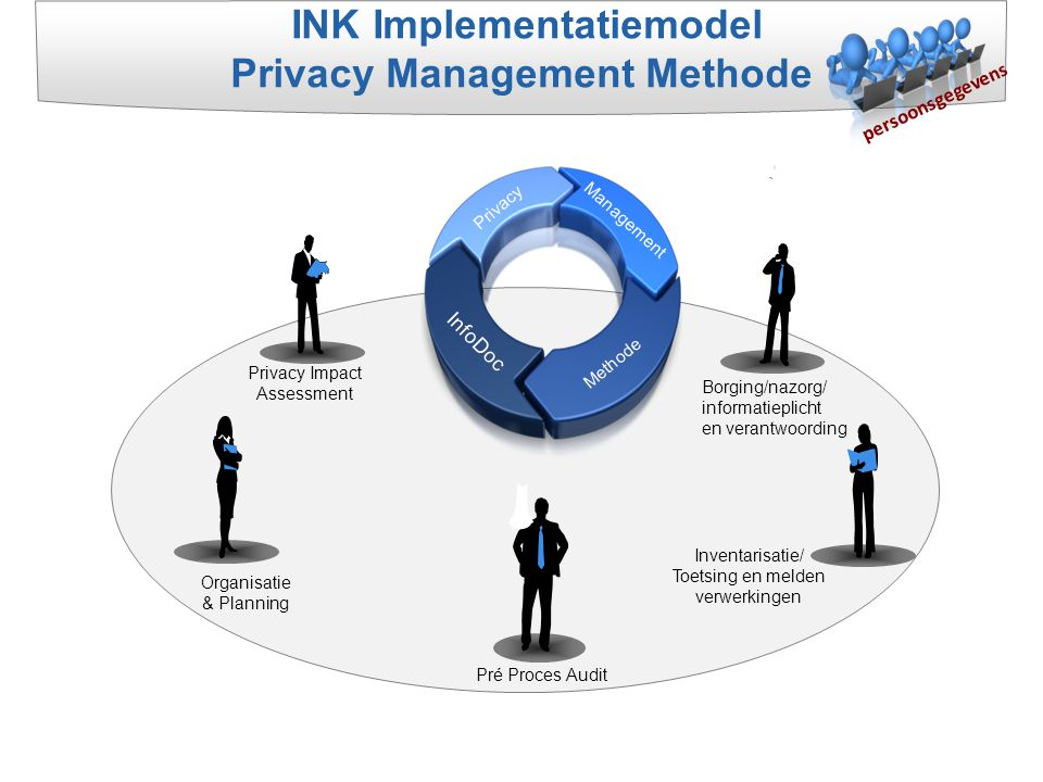 INK Implementatiemodel Privacy Management Methode