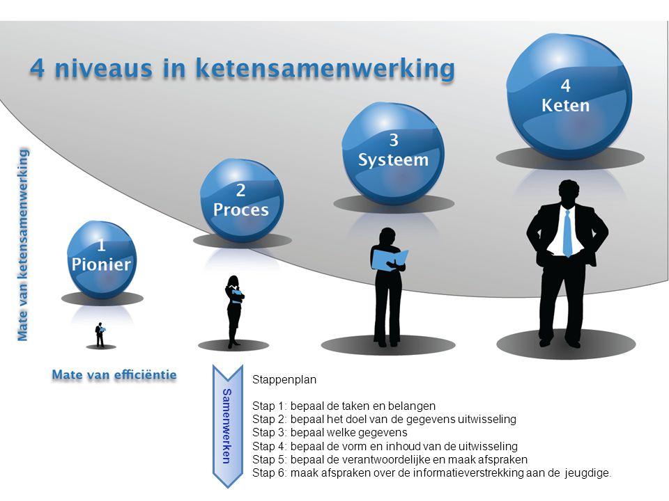 Stappenplan Stap 1: bepaal de taken en belangen. Stap 2: bepaal het doel van de gegevens uitwisseling.