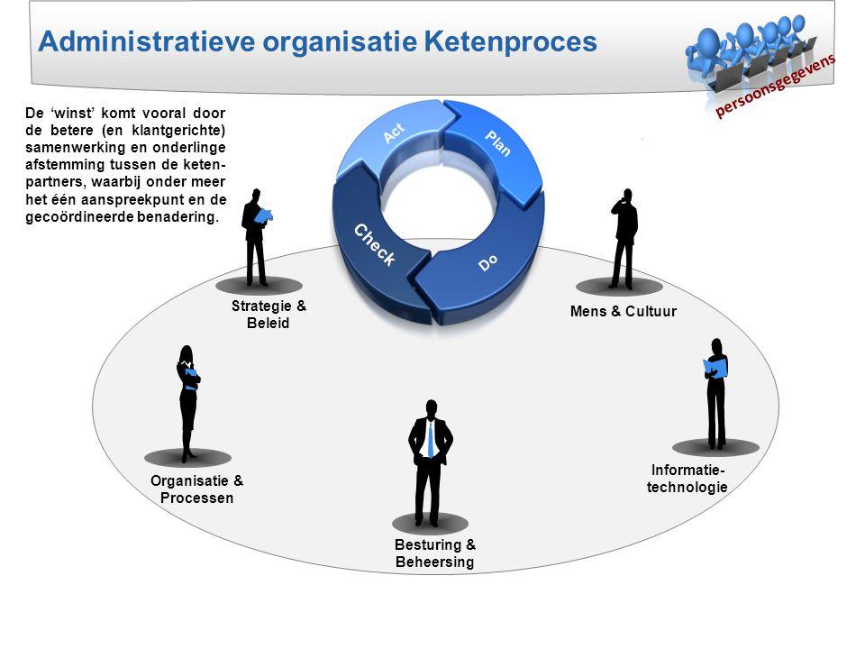 Besturing & Beheersing Organisatie & Processen