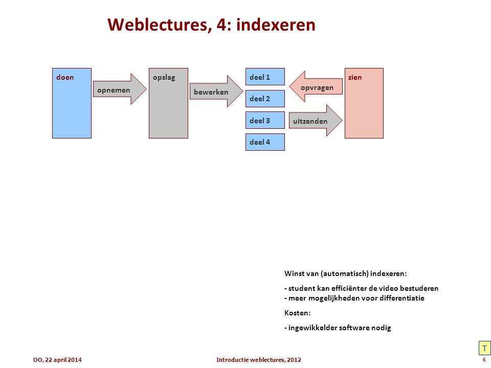 Weblectures, 4: indexeren