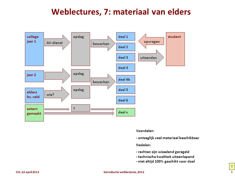 Weblectures, 7: materiaal van elders