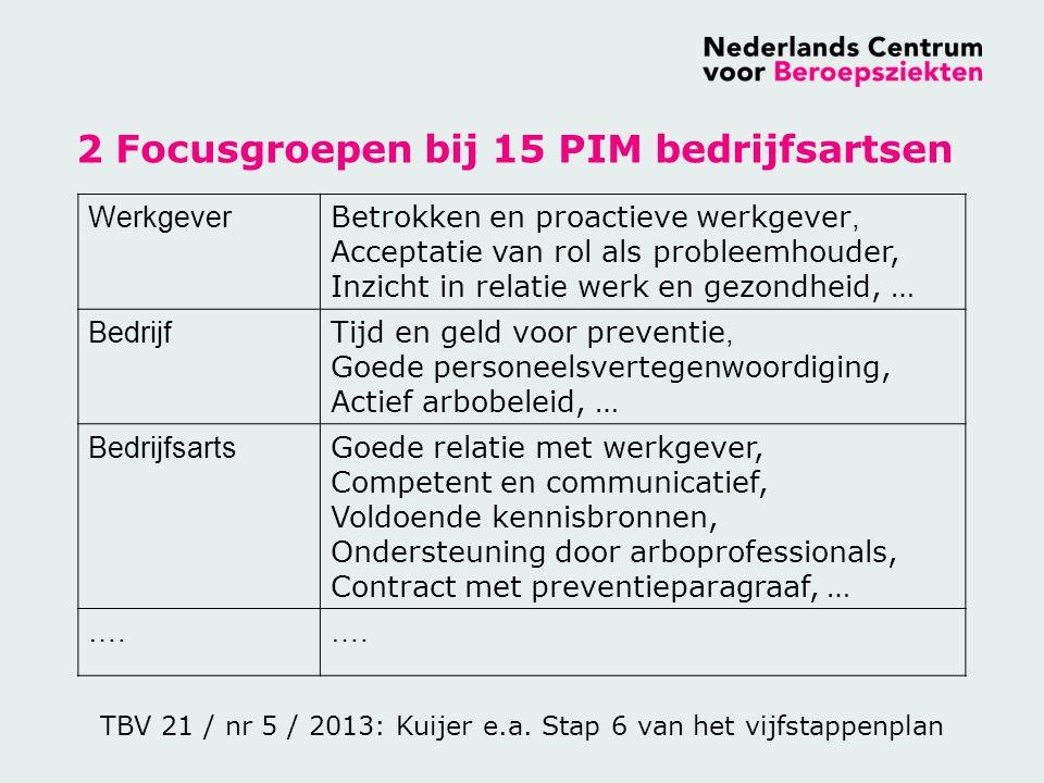2 Focusgroepen bij 15 PIM bedrijfsartsen
