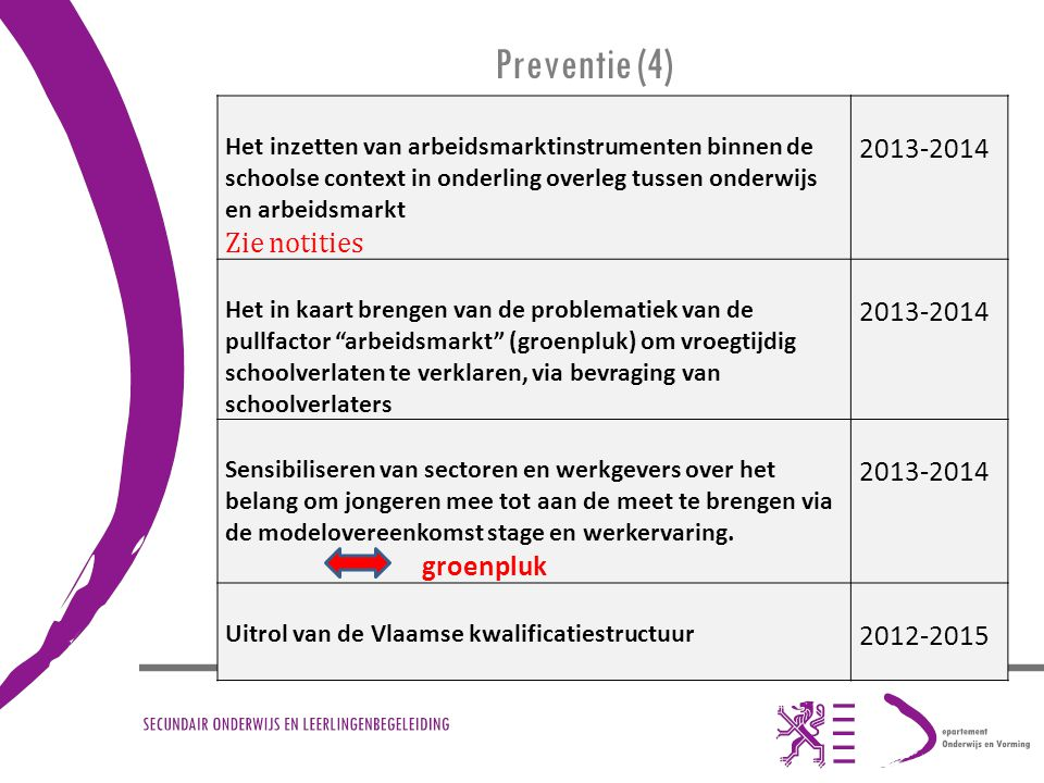 Preventie (4) 2013-2014 Zie notities groenpluk 2012-2015