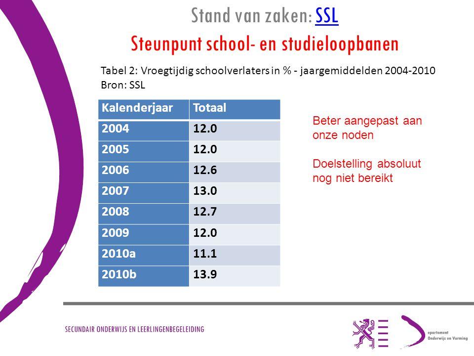 Stand van zaken: SSL Steunpunt school- en studieloopbanen